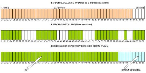 DIVIDENDO DIGITAL y resintonización de la TDT en comunidades de propietarios
