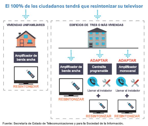 Resintonización de la TDT en comunidades de propietarios según tipo de instalación