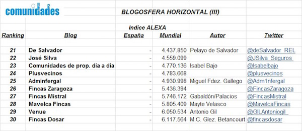 Blogosfera-horizonta - III